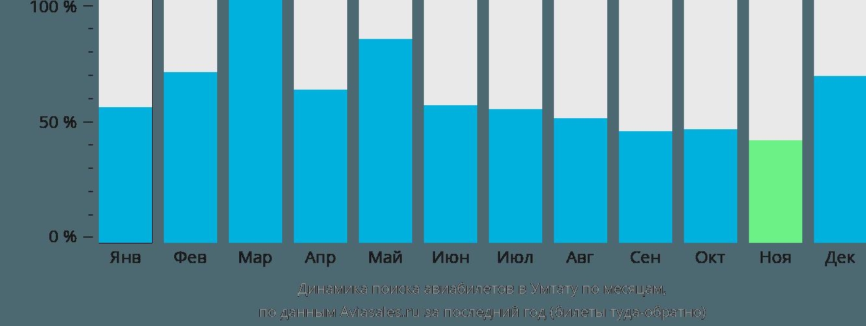 Динамика поиска авиабилетов в Умтату по месяцам