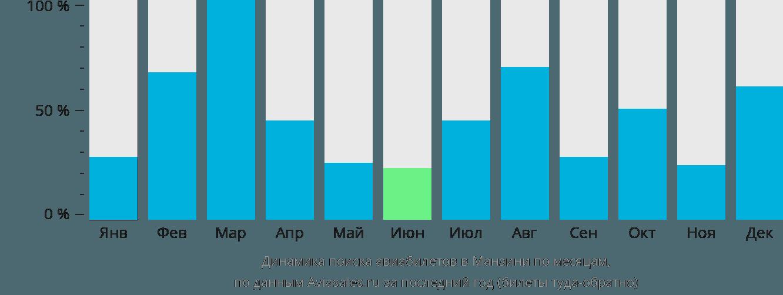 Динамика поиска авиабилетов в Манзини по месяцам