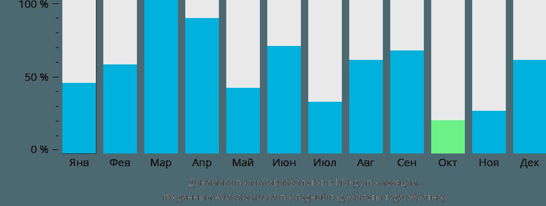 Динамика поиска авиабилетов в Мунда по месяцам