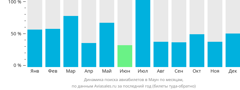 Динамика поиска авиабилетов в Маун по месяцам