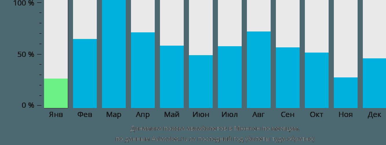 Динамика поиска авиабилетов в Мюнхен по месяцам