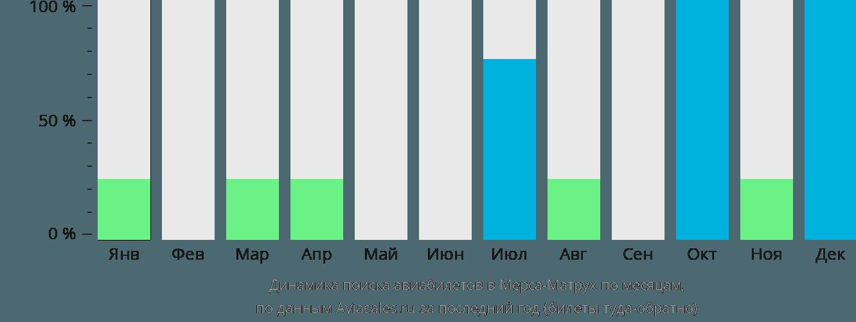 Динамика поиска авиабилетов Мерса-Матрух по месяцам