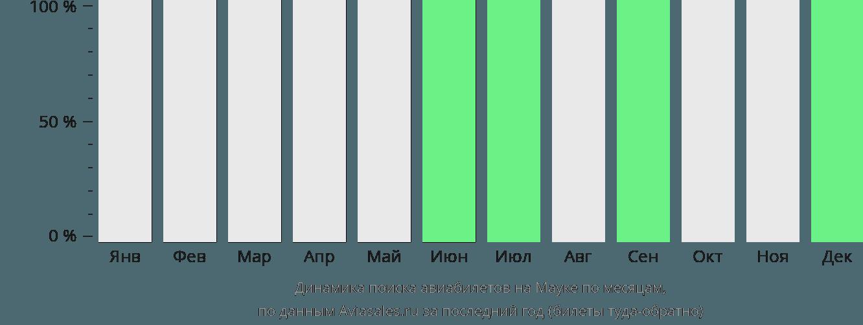 Динамика поиска авиабилетов Мауке по месяцам