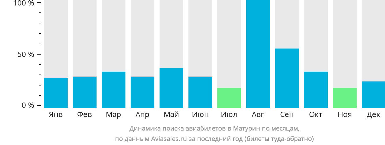 Динамика поиска авиабилетов Матурин по месяцам
