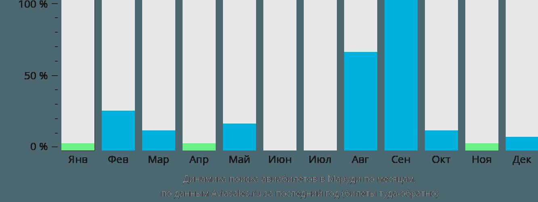 Динамика поиска авиабилетов в Маруди по месяцам