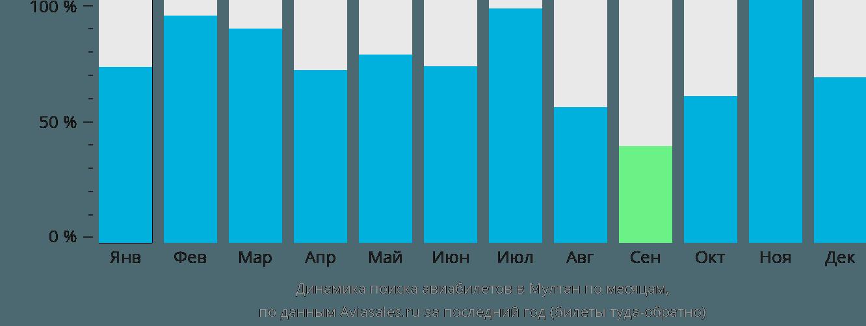 Динамика поиска авиабилетов в Мултан по месяцам