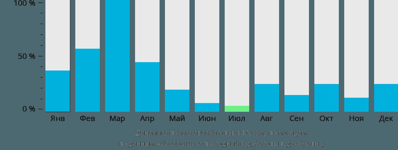 Динамика поиска авиабилетов в Мусома по месяцам