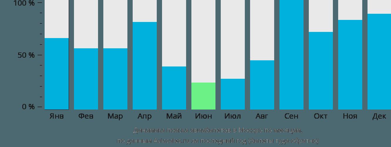 Динамика поиска авиабилетов Моссоро по месяцам