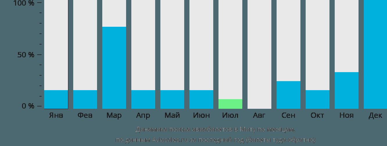 Динамика поиска авиабилетов в Миту по месяцам