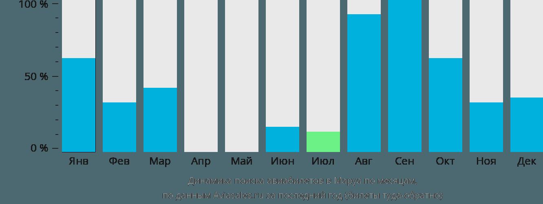 Динамика поиска авиабилетов Маруа по месяцам