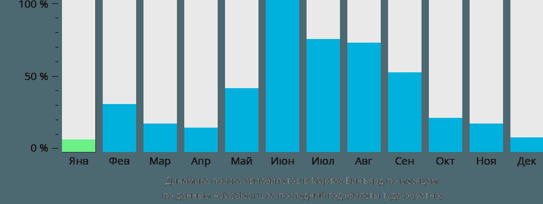 Динамика поиска авиабилетов в Мартас-Винъярд по месяцам