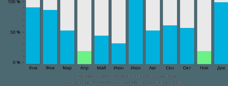 Динамика поиска авиабилетов в Марион по месяцам