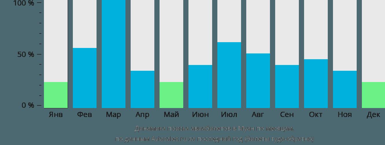Динамика поиска авиабилетов Muan по месяцам