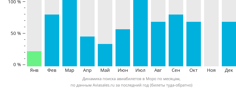 Динамика поиска авиабилетов в Моро по месяцам
