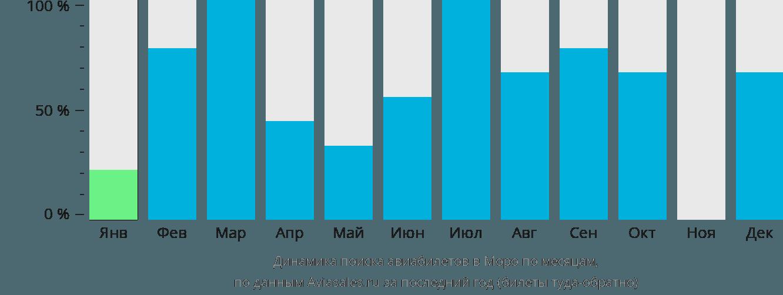 Динамика поиска авиабилетов Моро по месяцам