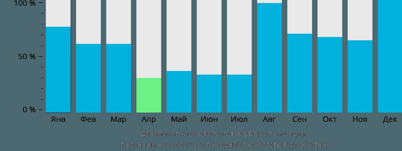 Динамика поиска авиабилетов в Муру по месяцам
