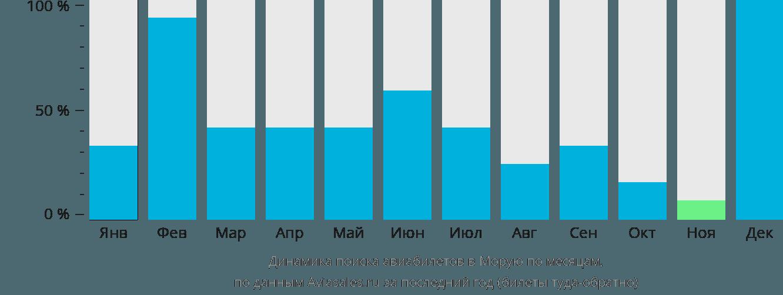 Динамика поиска авиабилетов в Моруя по месяцам