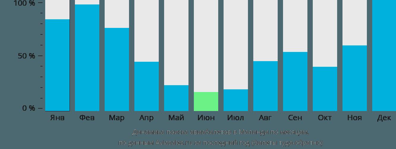 Динамика поиска авиабилетов в Малинди по месяцам