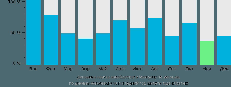 Динамика поиска авиабилетов Маягуана по месяцам