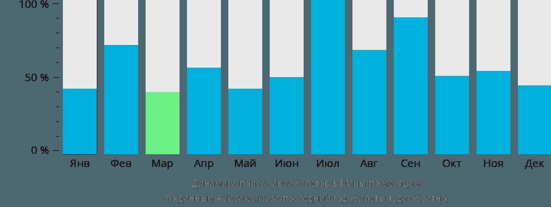 Динамика поиска авиабилетов в Мару по месяцам
