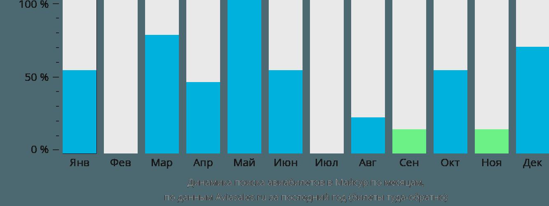 Динамика поиска авиабилетов в Майсор по месяцам