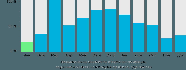 Динамика поиска авиабилетов в Миртл-Бич по месяцам