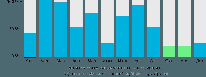 Динамика поиска авиабилетов в Мьичину по месяцам