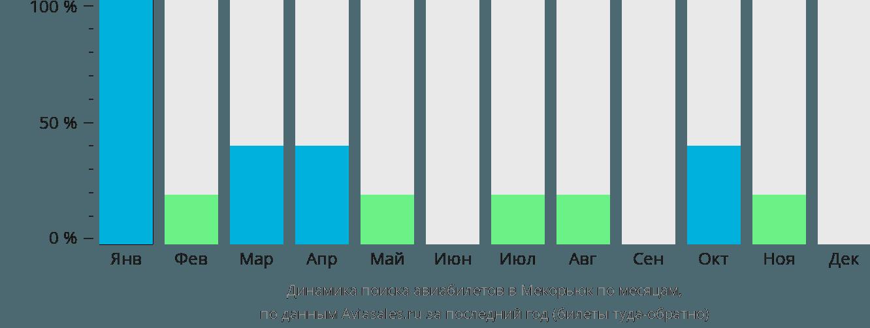 Динамика поиска авиабилетов в Мекорьюк по месяцам
