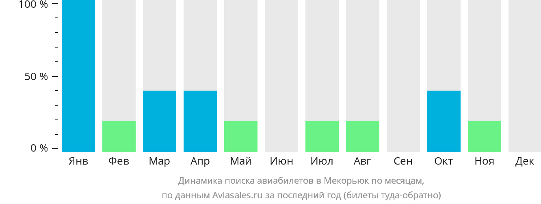 Динамика поиска авиабилетов Меориек по месяцам