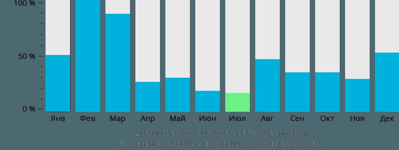 Динамика поиска авиабилетов в Мтвару по месяцам