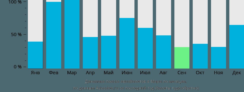 Динамика поиска авиабилетов Мири по месяцам