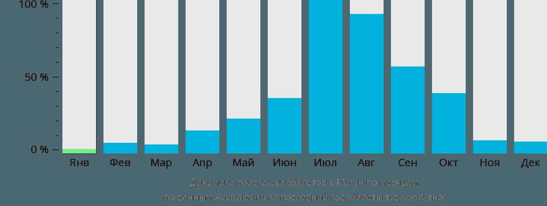 Динамика поиска авиабилетов в Магун по месяцам