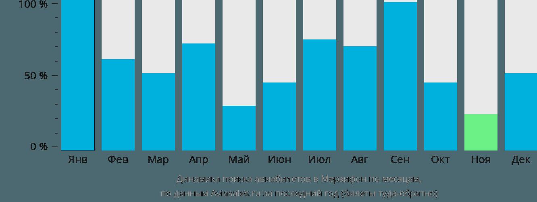 Динамика поиска авиабилетов в Амасья по месяцам