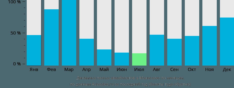 Динамика поиска авиабилетов в Манисалес по месяцам