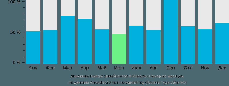 Динамика поиска авиабилетов в Мазари-Шариф по месяцам