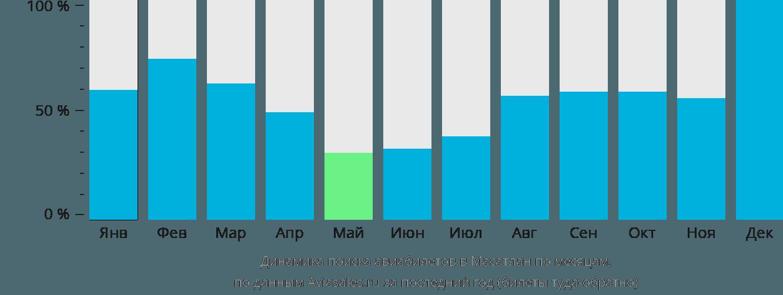 Динамика поиска авиабилетов в Мазатлан по месяцам