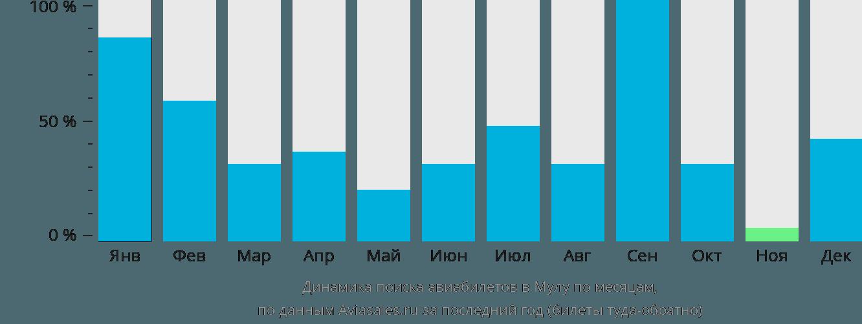 Динамика поиска авиабилетов в Мулу по месяцам