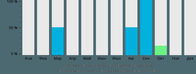Динамика поиска авиабилетов Мешрьа по месяцам