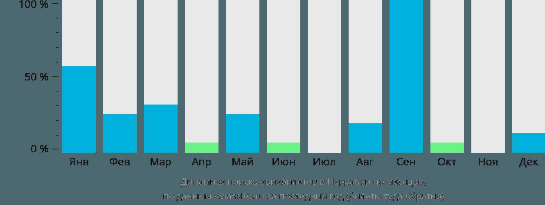 Динамика поиска авиабилетов Наррабри по месяцам