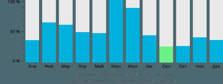 Динамика поиска авиабилетов в Нагпур по месяцам