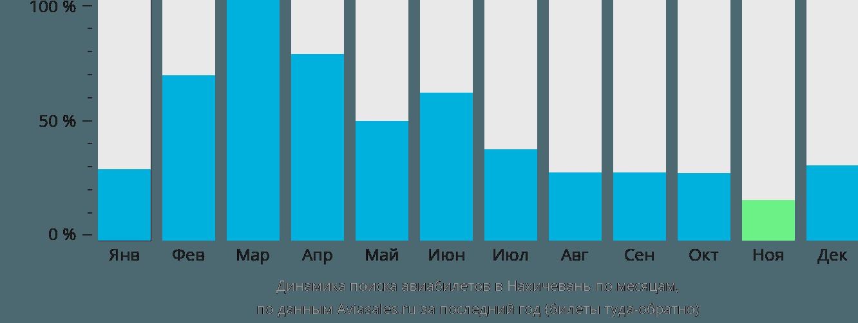 Динамика поиска авиабилетов в Нахичевань по месяцам