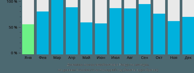 Динамика поиска авиабилетов в Нанди по месяцам