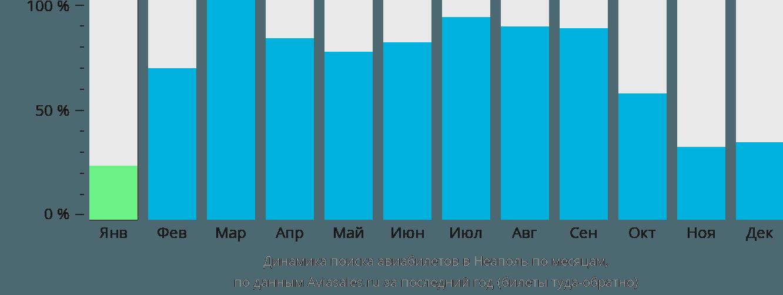 Динамика поиска авиабилетов в Неаполь по месяцам
