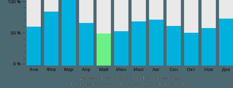 Динамика поиска авиабилетов в Нассау по месяцам