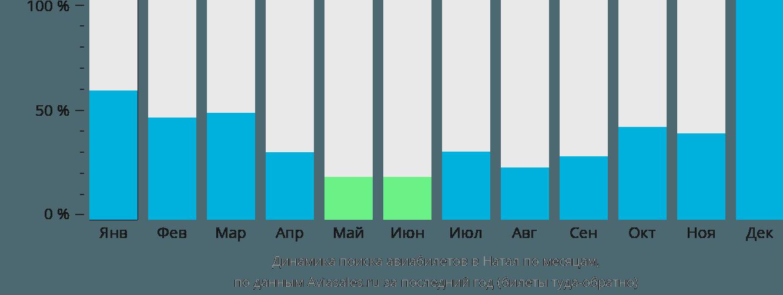 Динамика поиска авиабилетов в Натал по месяцам