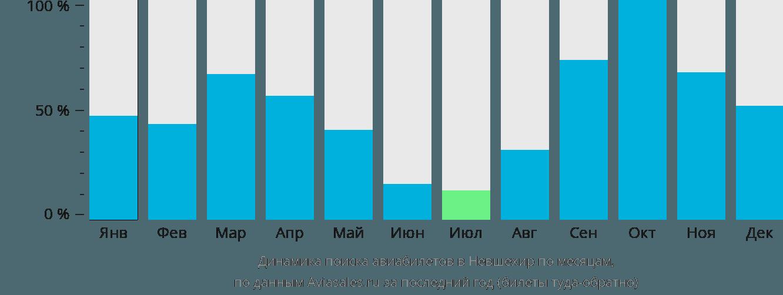 Динамика поиска авиабилетов в Невшехир по месяцам