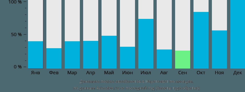 Динамика поиска авиабилетов в Наратхиват по месяцам