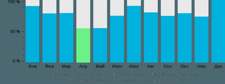 Динамика поиска авиабилетов в Набережные Челны (Нижнекамск) по месяцам