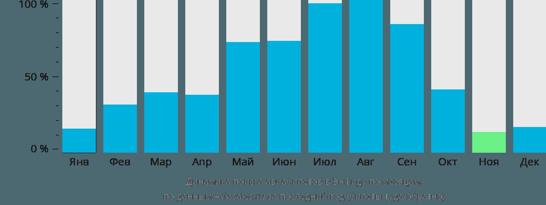 Динамика поиска авиабилетов в Энфиду по месяцам