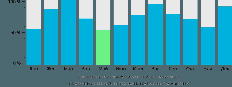 Динамика поиска авиабилетов в Ньюкасл по месяцам